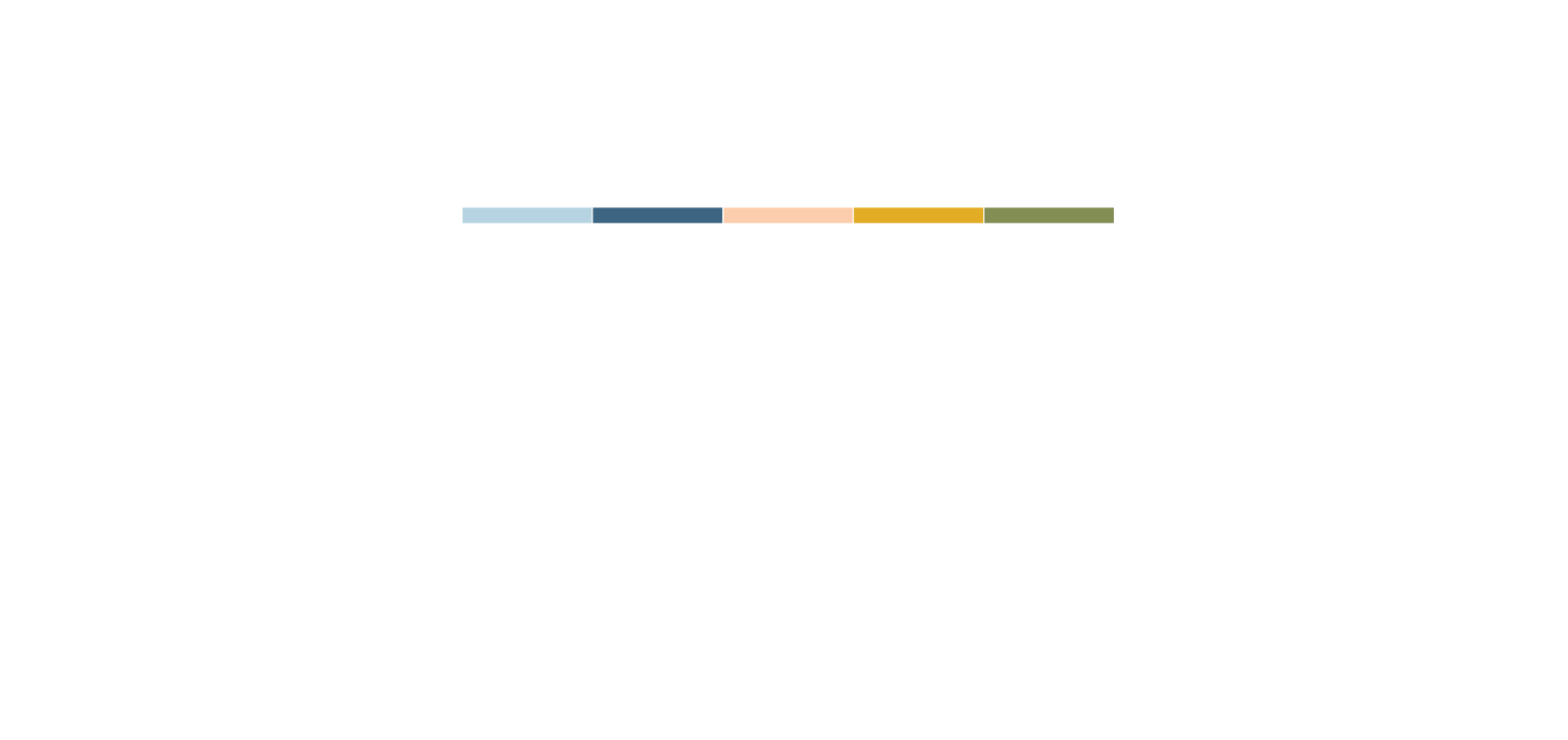 Big City 2020 Dallas Texas